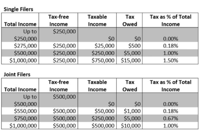 Seattle Tax Rate >> Mayor Murray Unveils Income Tax Plan For Seattle North